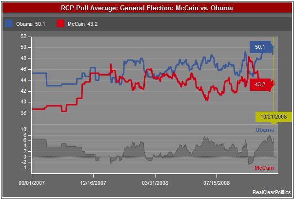 Obama vs McCain Polls